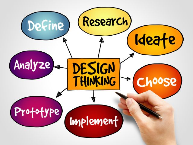 Design Thinking for GLAM-professionals
