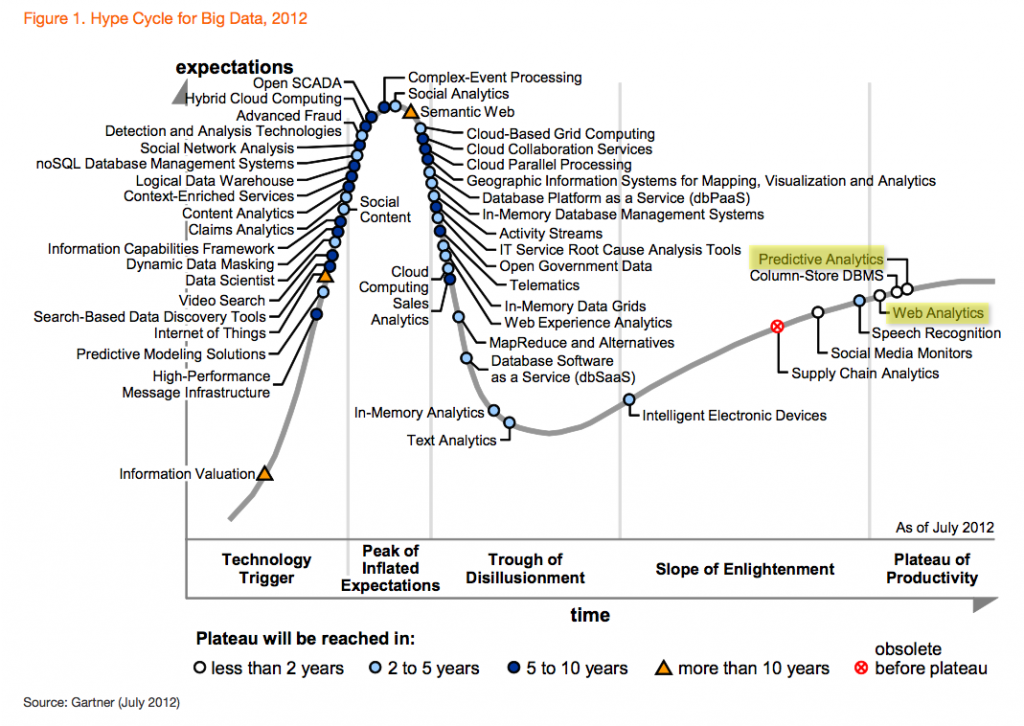 Hype-Cycle-for-Big-Data-2012